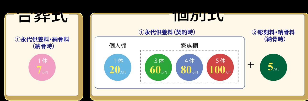 永代供養墓の費用(イメージ)